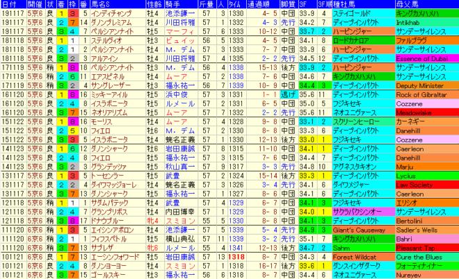 マイルCS2020 過去10年成績データ表