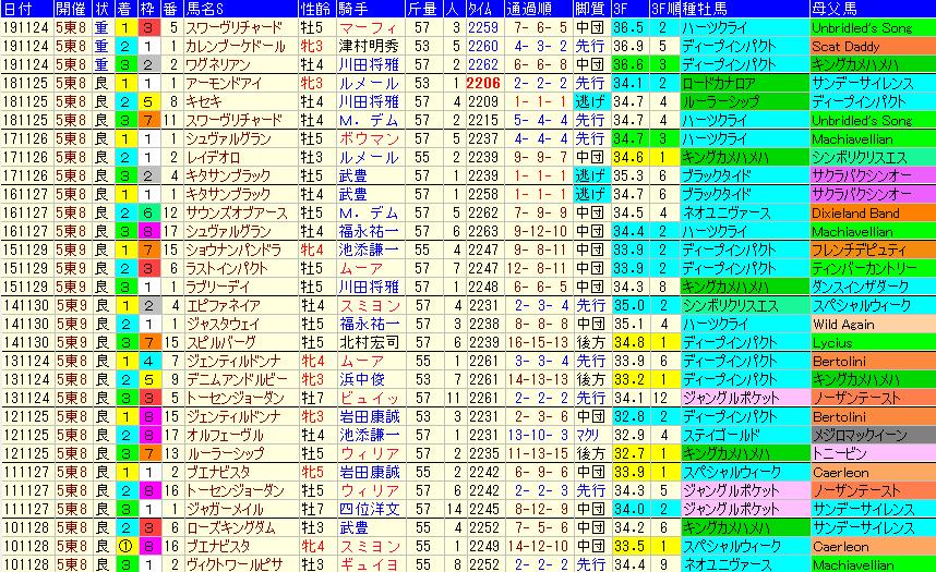 ジャパンカップ2020 過去10年成績データ表