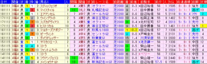 福島記念2019 過去5年前走データ表