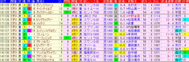 京阪杯2019 過去5年前走データ表