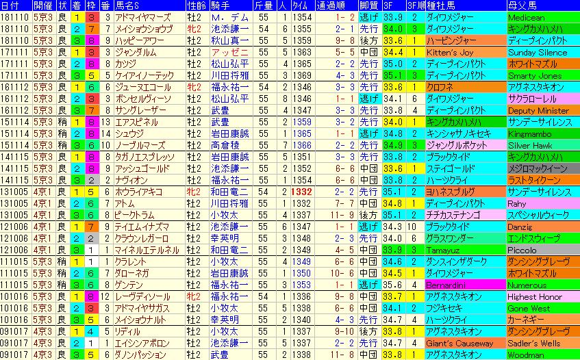 デイリー杯2歳S2019 過去10年成績データ表