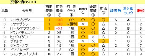 京都2歳S2019 傾向まとめ表