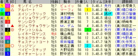 ステイヤーズS2019 レース結果全着順