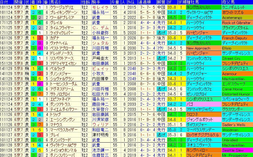 京都2歳S2019 過去10年成績データ表