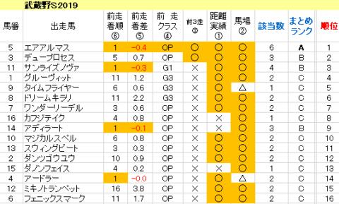 武蔵野S2019 傾向まとめ表