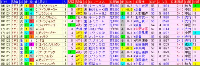 京阪杯2020 過去5年前走データ表