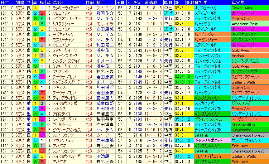 エリザベス女王杯2020 過去10年成績データ表