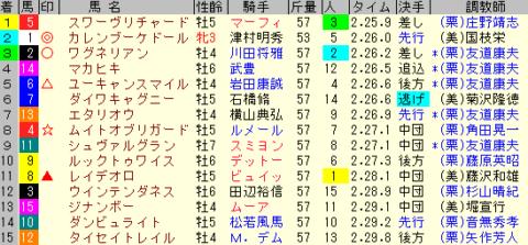 ジャパンカップ2019 レース結果全着順
