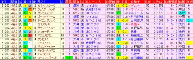 チャンピオンズC2019 過去5年前走データ表