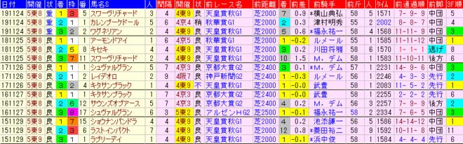 ジャパンカップ2020 過去5年前走データ表