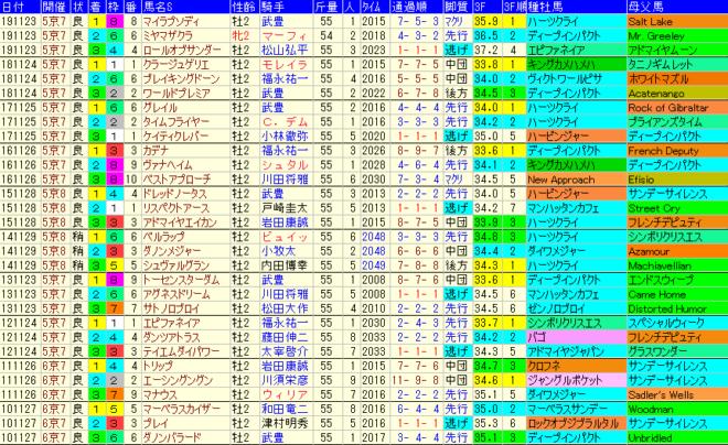京都2歳S2020 過去10年成績データ表