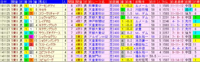 ジャパンカップ2019 過去5年前走データ表