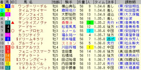 武蔵野S2019 レース結果全着順