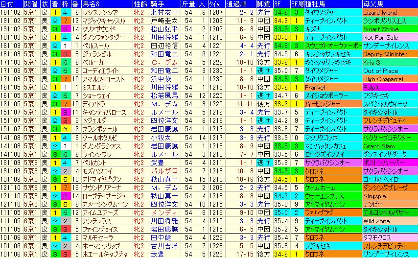 ファンタジーS2020 過去10年成績データ表