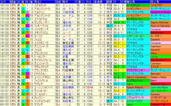 マイルCS2019 過去10年成績データ表