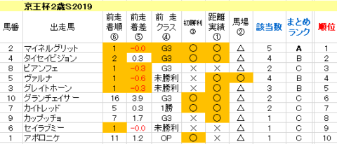 京王杯2歳S2019 傾向まとめ表