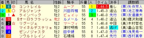 東京スポーツ杯2歳S2019 レース結果全着順