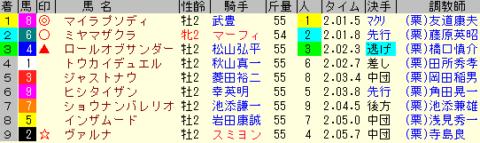 京都2歳S2019 レース結果全着順