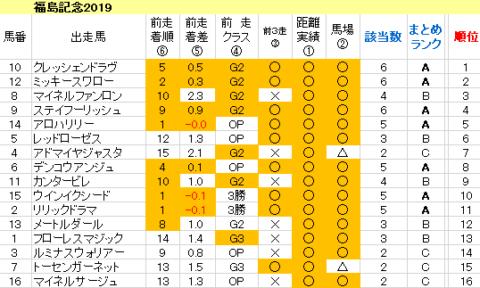 福島記念2019 傾向まとめ表