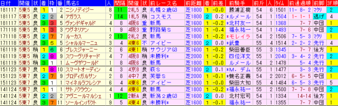 東京スポーツ杯2歳S2019 過去5年前走データ表