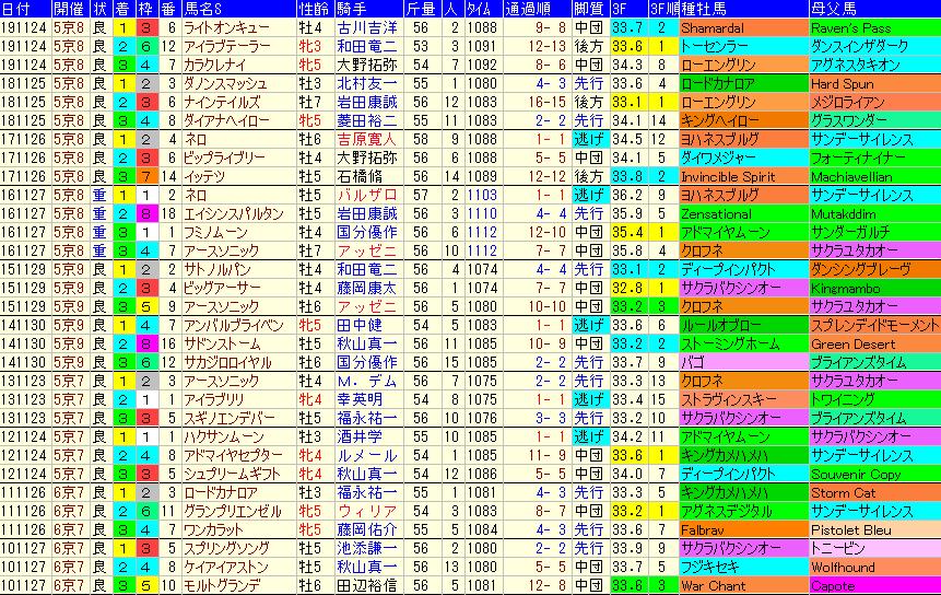 京阪杯2020 過去10年成績データ表