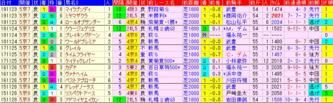 京都2歳S2020 過去5年前走データ表