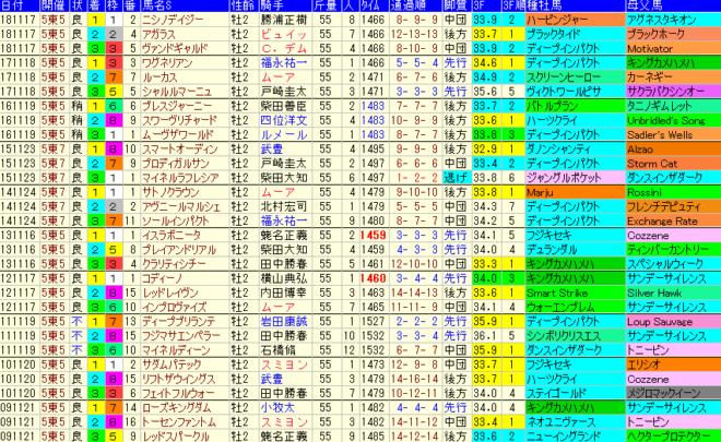 東京スポーツ杯2歳S2019 過去10年成績データ表