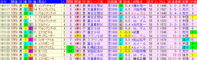 マイルCS2020 過去5年前走データ表