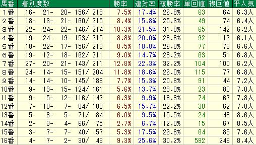 チャレンジC2019 馬番データ