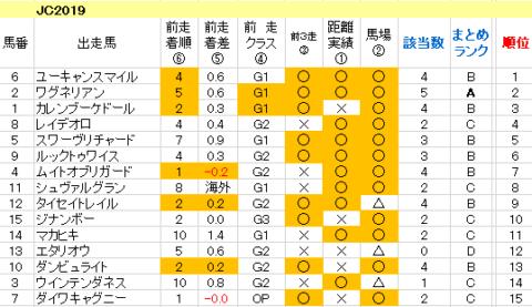 ジャパンカップ2019 傾向まとめ表