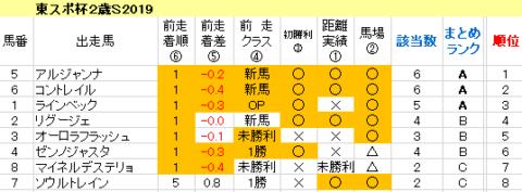 東京スポーツ杯2歳S2019 傾向まとめ表