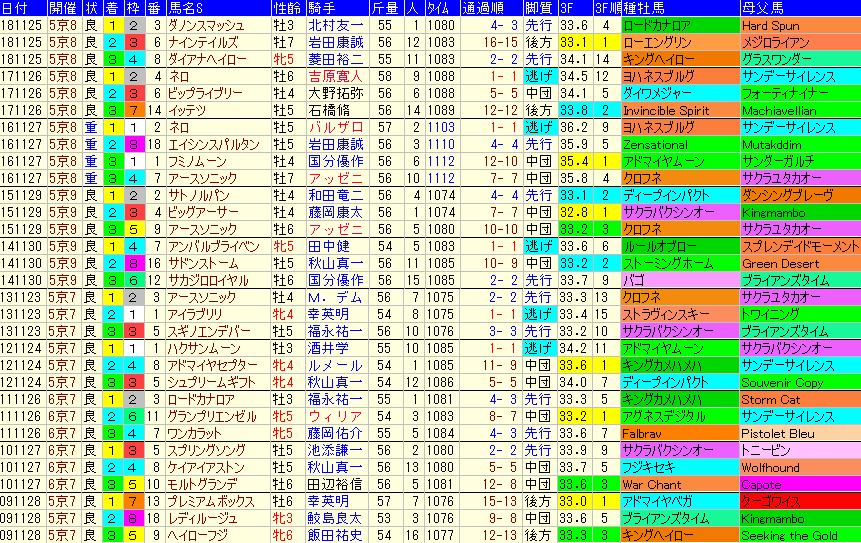 京阪杯2019 過去10年成績データ表
