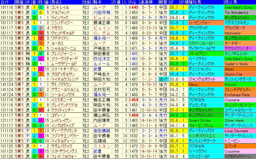 東スポ杯2歳S2020 過去10年成績データ表