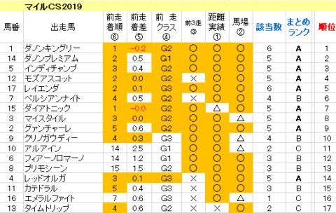 マイルCS2019 傾向まとめ表