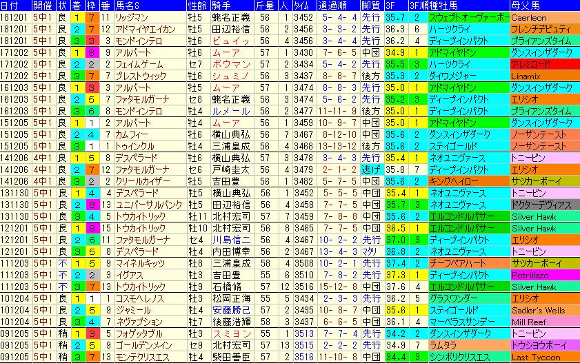 ステイヤーズS2019 過去10年成績データ表