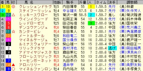 福島記念2019 レース結果全着順