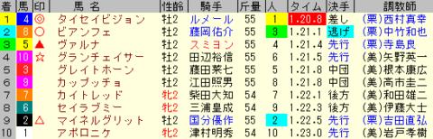 京王杯2歳S2019 レース結果全着順