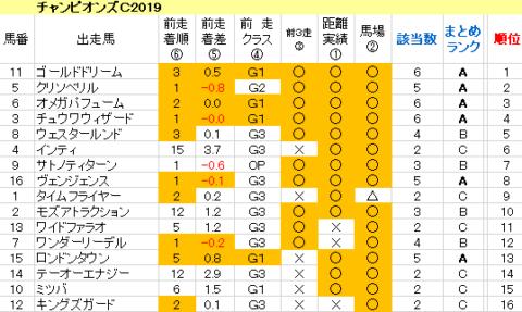 チャンピオンズC2019 傾向まとめ表