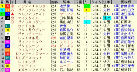 マイルCS2019 レース結果全着順