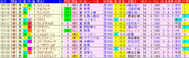 東スポ杯2歳S2020 過去5年前走データ表