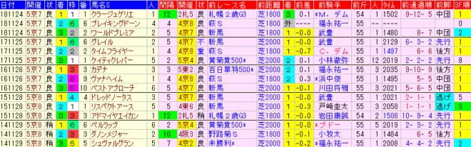 京都2歳S2019 過去5年前走データ表