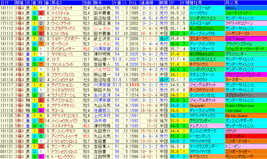 福島記念2019 過去10年成績データ表