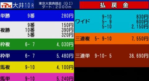 東京大賞典2019 レース結果配当