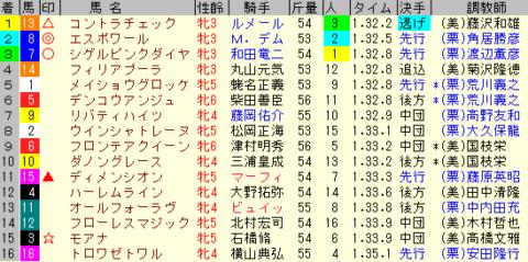 ターコイズS2019 レース結果全着順