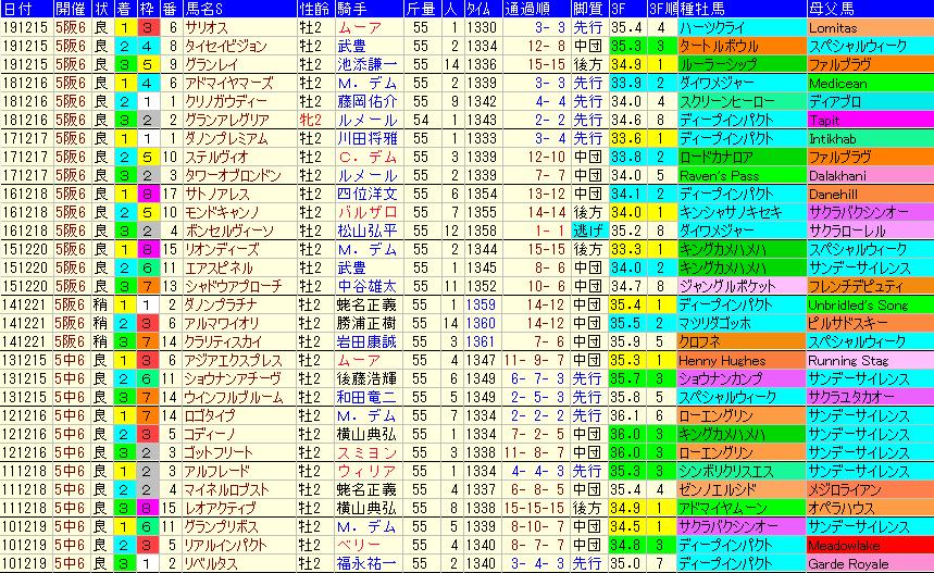 朝日杯FS2020 過去10年成績データ表