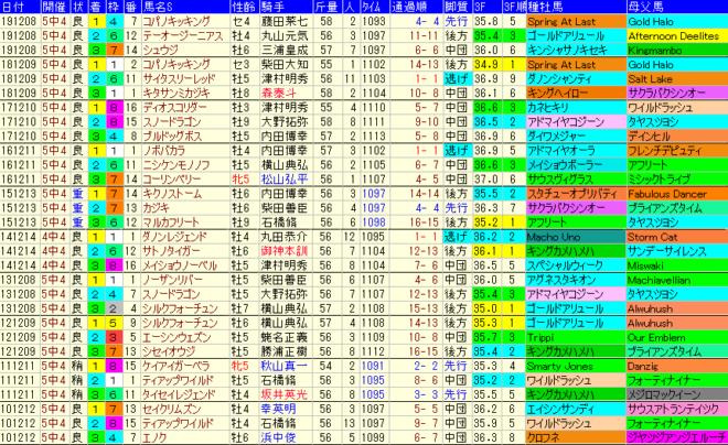 カペラS2020 過去10年成績データ表