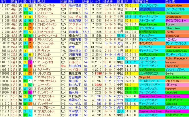 中日新馬杯2020 過去10年成績データ表