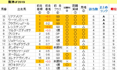 阪神JF2019 傾向まとめ表