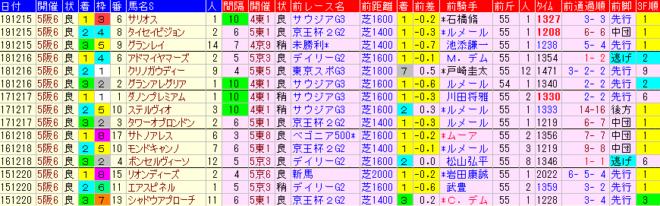 朝日杯FS2020 過去5年前走データ表