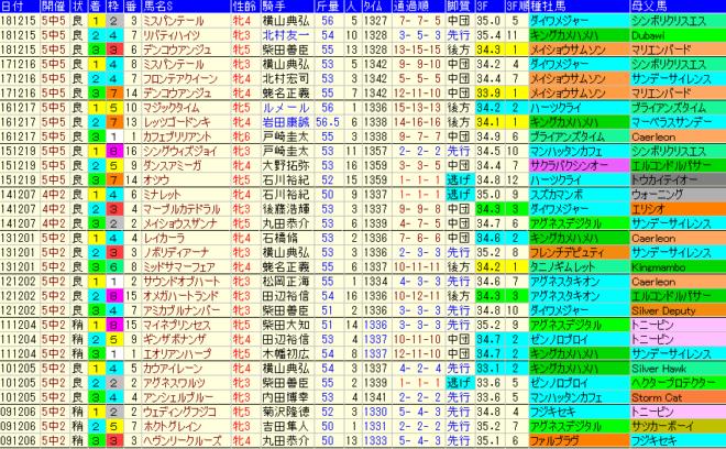 ターコイズS2019 過去10年成績データ表